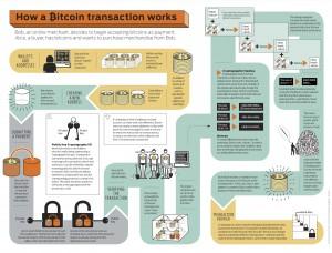 Berbisnis Online? Yuk, Manfaatkan Bitcon!