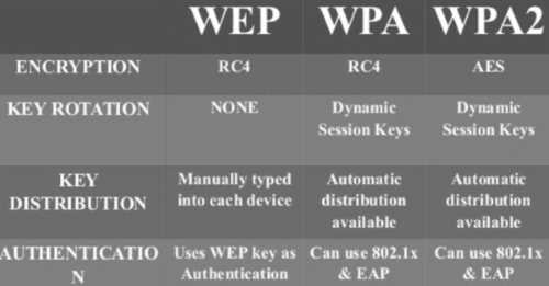 Perbedaan Antara Protokol Keamanan WiFi WEP, WPA dan WPA2